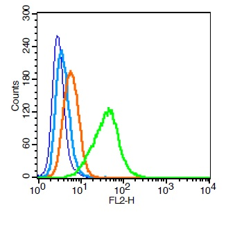 Human U937 cells probed with Integrin alpha 4\/CD49d Antibody, Unconjugated (bs-0641R)  at 0.2ug for 30 minutes followed by incubation with a PE Conjugated secondary (green) for 30 minutes compared to control cells (blue), secondary only (light blue) and isotype control (orange).