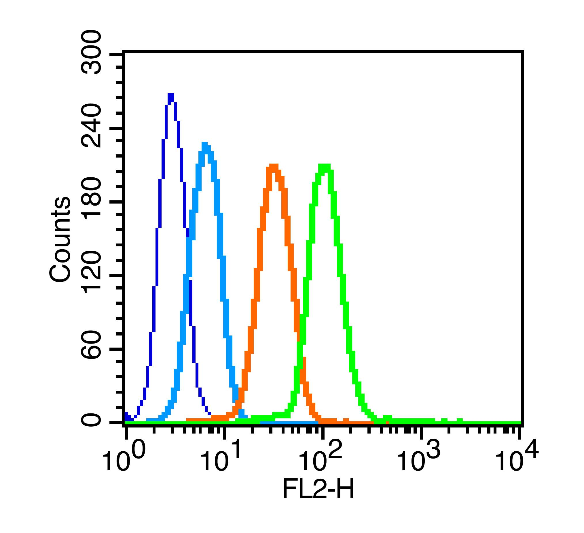 K562 cells probed with GLUT4 Polyclonal Antibody, unconjugated (bs-0384R) at 1:100 dilution for 30 minutes compared to control cells (blue) and isotype control (orange)
