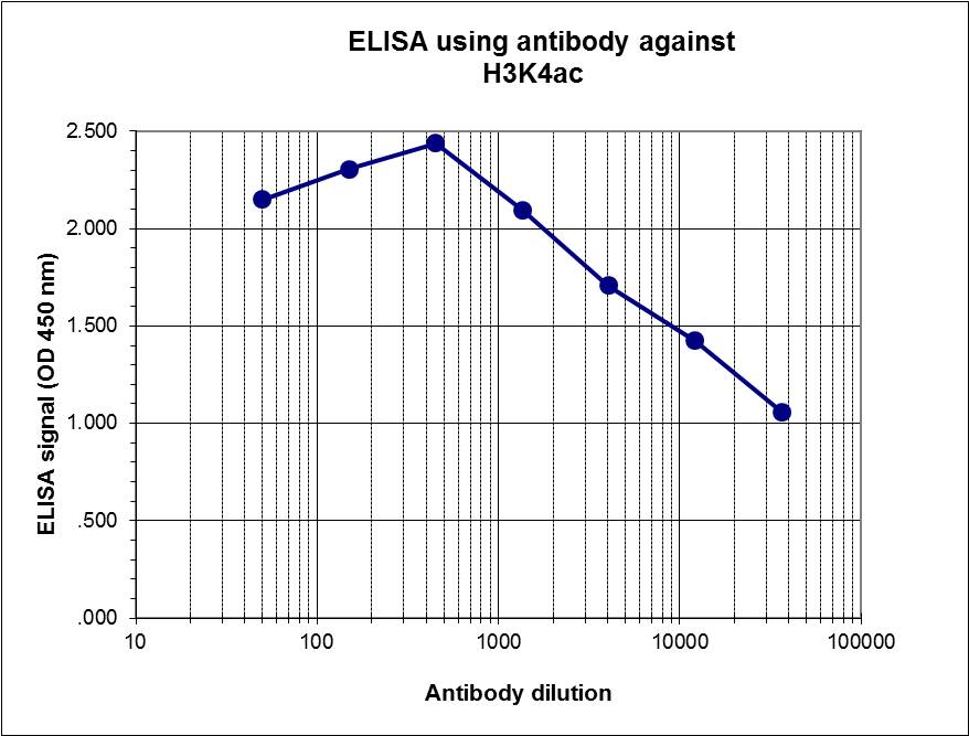To determine the titer of the antibody, an ELISA was performed using a serial dilution of H3K4ac Polyclonal Antibody (bs-53139R) in antigen-coated wells. The antigen used was a peptide containing the histone modification of interest. By plotting the absorbance against the antibody dilution, the titer of the purified antibody was estimated to be 1:27,800.