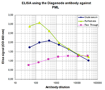To determine the titer of the antibody, an ELISA was performed using a serial dilution of PML Polyclonal Antibody (bs-53134R), crude serum and Flow-Through in antigen-coated wells. By plotting the absorbance against the antibody dilution, the titer of the antibody was estimated to be 1:6,000.