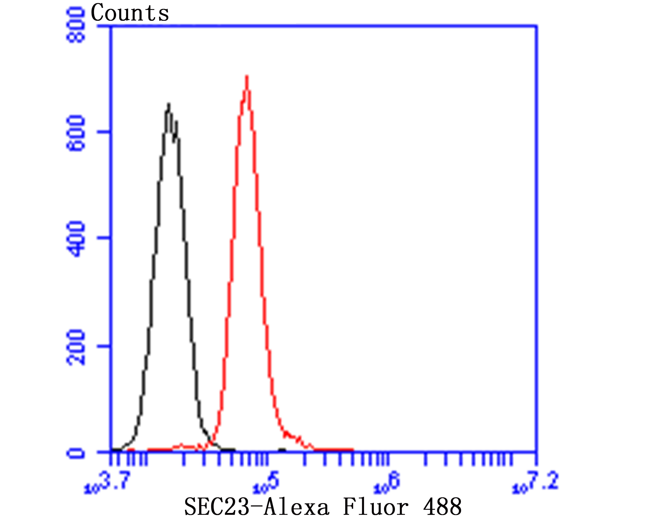 Flow cytometric analysis of HepG2 cells with SEC23A (3C6) Monoclonal Antibody (bsm-54228R) 1:100 dilution (red) compared with an unlabeled control (cells without incubation with primary antibody; black).