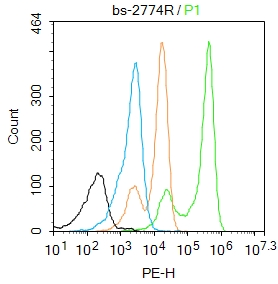 K562 cells were fixed with 4% PFA for 10min at room temperature,permeabilized with 90% ice-cold methanol for 20 min at -20\u2103, and incubated in 5% BSA blocking buffer for 30 min at room temperature. Cells were then stained with prox1 Antibody(bs-2774R)at 1:50 dilution in blocking buffer and incubated for 30 min at room temperature, washed twice with 2%BSA in PBS, followed by secondary antibody incubation for 40 min at room temperature. Acquisitions of 20,000 events were performed. Cells stained with primary antibody (green), and isotype control (orange).