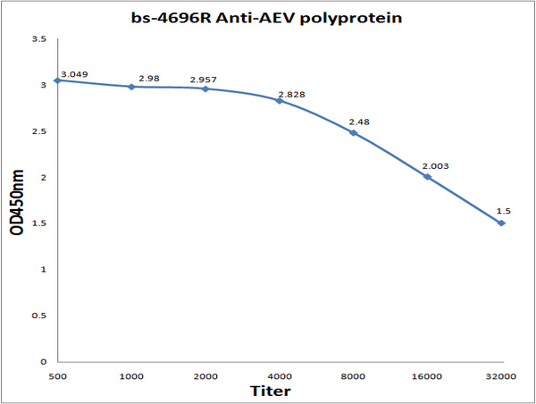 Antigen: bs-4696P, 0.2ug\/100ul \\nPrimary: Antiserum, 1:500, 1:1000, 1:2000, 1:4000, 1:8000, 1:16000, 1:32000; \\nSecondary: HRP conjugated Goat Anti-Rabbit IgG (bs-0295G-HRP) at 1: 5000; \\nTMB staining; Read the data in MicroplateReader by 450nm.