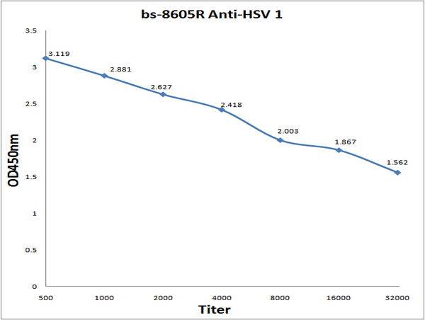 Antigen: bs-8605P, 0.2ug\/100ul \\nPrimary: Antiserum, 1:500, 1:1000, 1:2000, 1:4000, 1:8000, 1:16000, 1:32000; \\nSecondary: HRP conjugated Goat Anti-Rabbit IgG (bs-0295G-HRP) at 1: 5000; \\nTMB staining; Read the data in MicroplateReader by 450nm.
