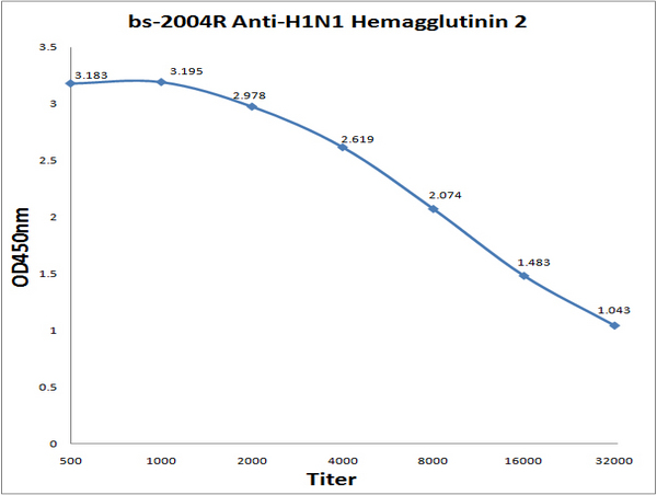 Antigen: bs-4552P, 0.2ug\/100ul Primary: Antiserum, 1:500, 1:1000, 1:2000, 1:4000, 1:8000, 1:16000, 1:32000; Secondary: HRP conjugated Goat Anti-Rabbit IgG (bs-0295G-HRP) at 1: 5000; TMB staining; Read the data in MicroplateReader by 450nm.